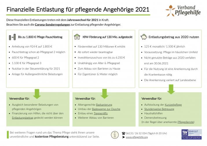 Neuerungen 2021 Verband-Pflegehilfe